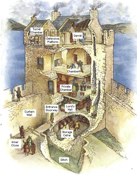 Copy Of Copy Of Medieval Castles - Lessons - Tes Teach